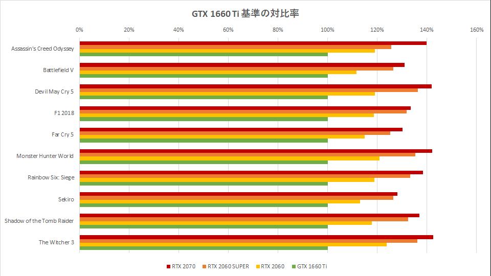 rtx-2060-super-benchmark-spec-hikaku-graph-2