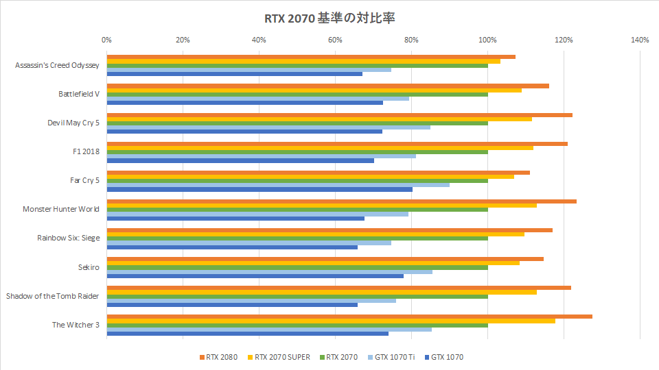 rtx-2070-super-benchmark-spec-hikaku-graph-1