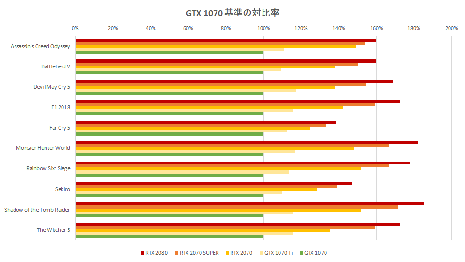 rtx-2070-super-benchmark-spec-hikaku-graph-2