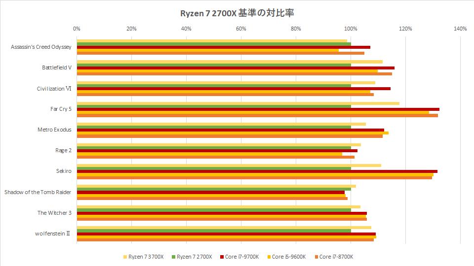 ryzen-7-3700x-benchmark-spec-hikaku-graph-1