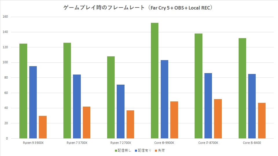 ryzen-7-3700x-streaming-obs-fc5-rec