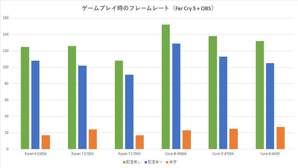 ryzen-7-3700x-streaming-obs-fc5