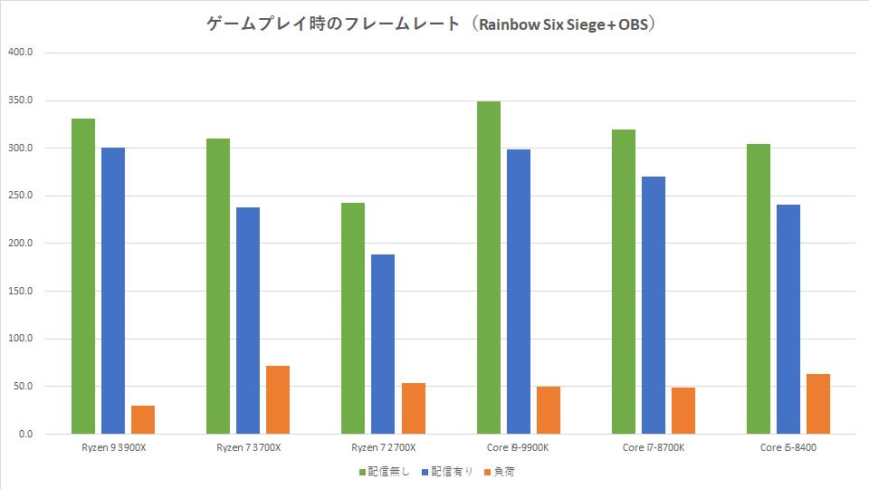 ryzen-7-3700x-streaming-obs-r6s
