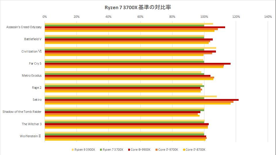 ryzen-9-3900x-benchmark-spec-hikaku-graph-2-1