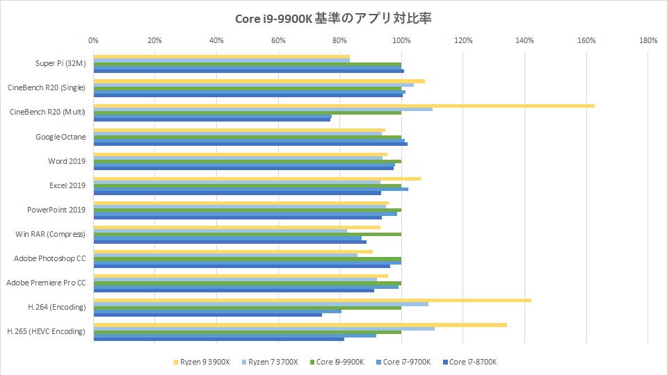 ryzen-9-3900x-benchmark-spec-hikaku-graph-app