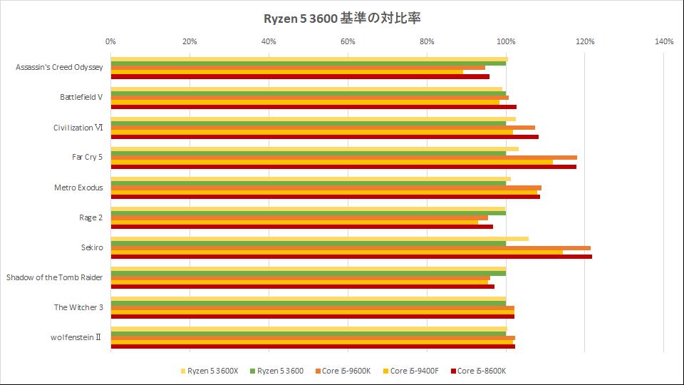 ryzen-5-3600x-benchmark-graph-1