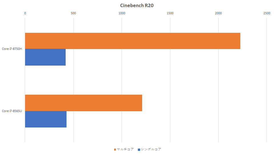 core-i7-8750h-vs-core-i7-8565u-cinebench-graph