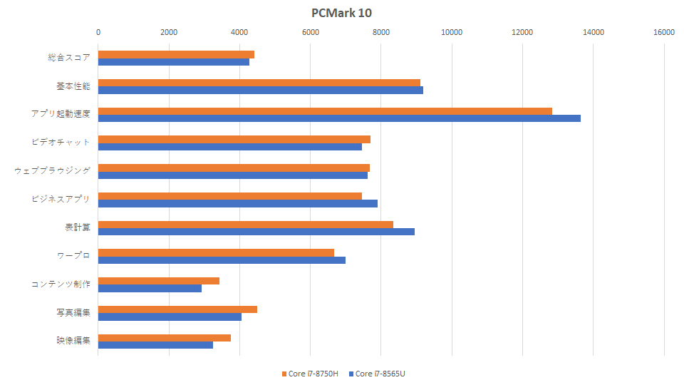 core-i7-8750h-vs-core-i7-8565u-pcmark-graph