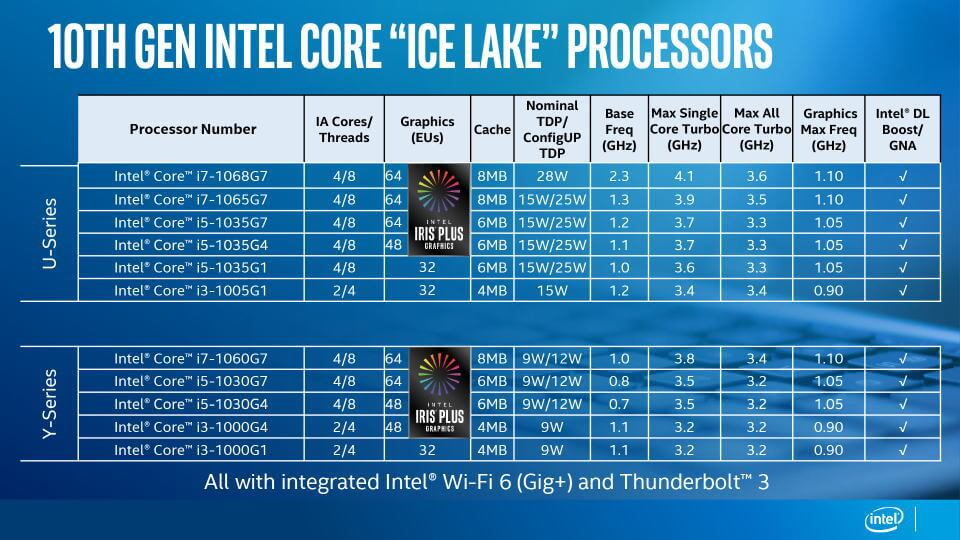 core-ice-lake-spec-list