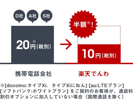 rakuten-denwa-guide-cost