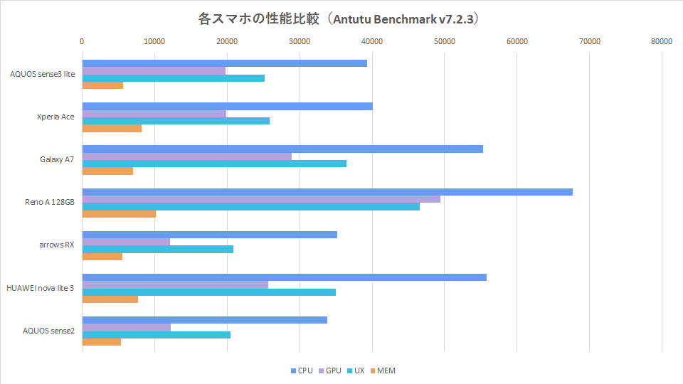 rakuten-mobile-sim-free-sumaho-benchmark-graph-1