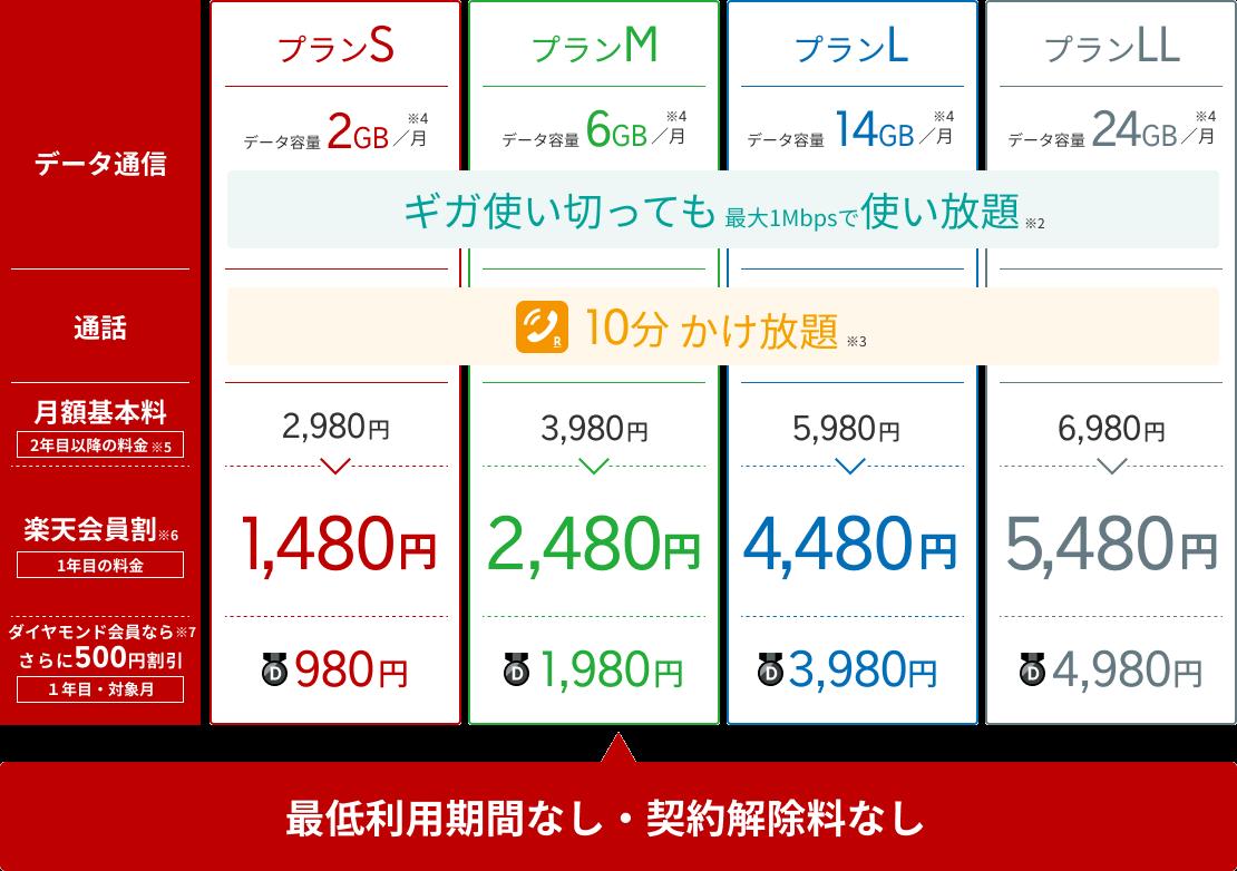 rakuten-mobile-super-hodai-plan