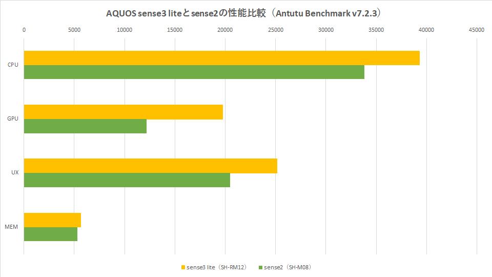 sense3-sense2-benchmark-graph-1