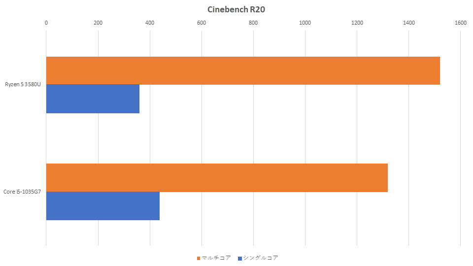 ryzen-5-3580u-vs-core-i5-1035g7-cinebench-graph
