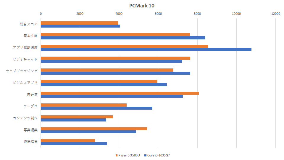 ryzen-5-3580u-vs-core-i5-1035g7-pcmark-graph