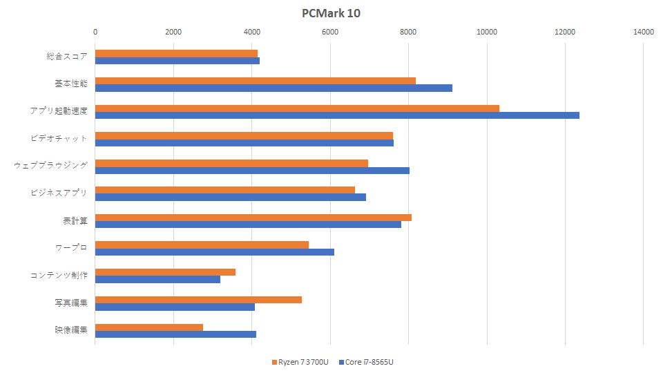 ryzen-7-3700u-core-i7-8565u-hikaku-pcmark-graph-1