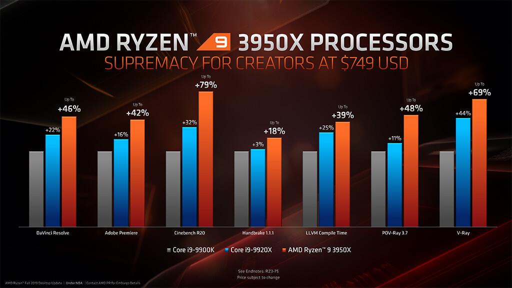 zen2-ryzen-9-3950x-spec-application-1