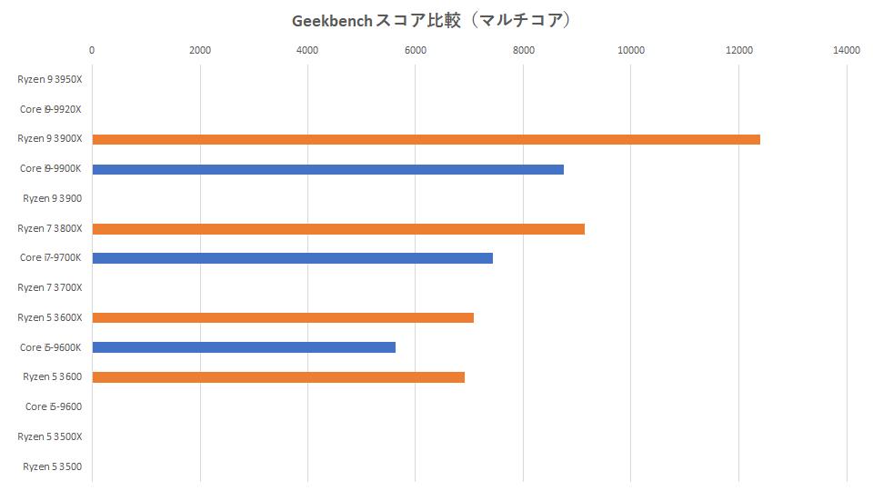 zen2-ryzen-9-3950x-spec-geekbench