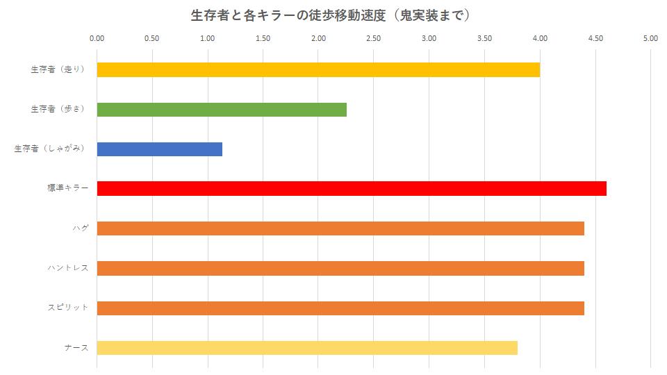 dbd-killer-speed-graph