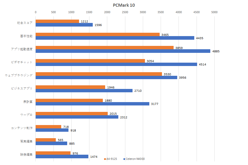a4-9125-vs-celeron-n4000-pcmark-10-1