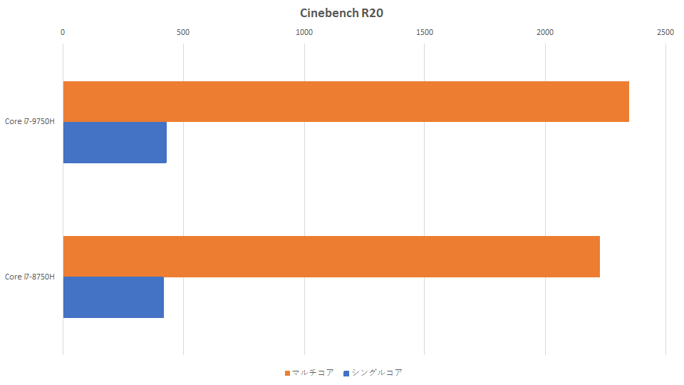 core-i7-9750h-vs-core-i7-8750h-cinebench-graph