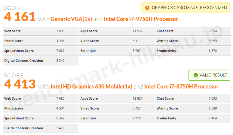 core-i7-9750h-vs-core-i7-8750h-pcmark