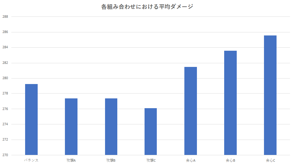 mhw-kougeki-kaishin-max-damage-graph