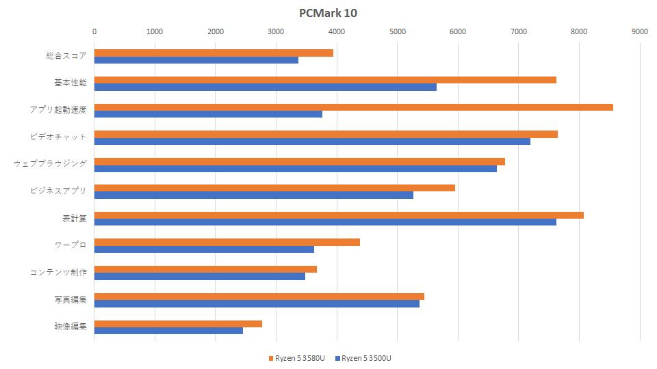 ryzen-5-3580u-vs-ryzen-5-3500u-hikaku-pcmark-10