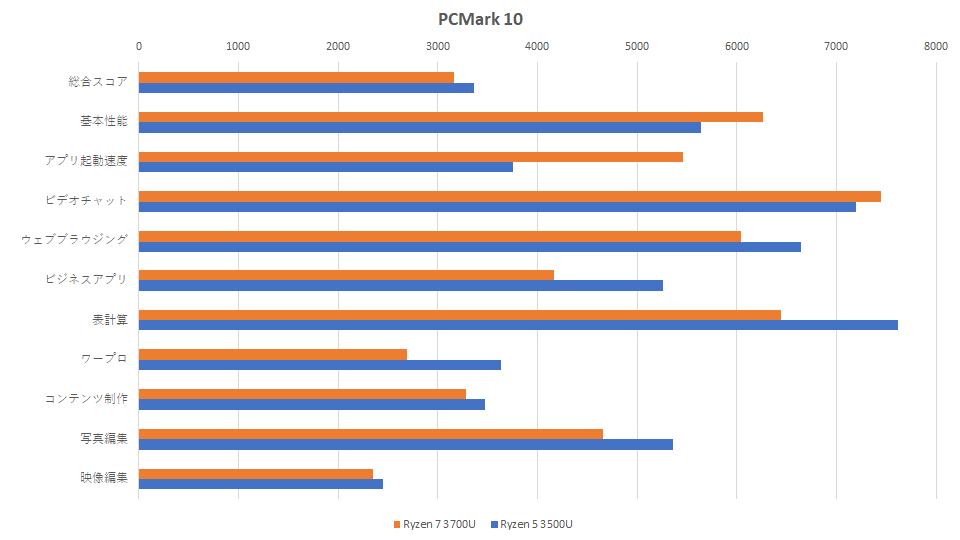 ryzen-7-3700u-vs-ryzen-5-3500u-hikaku-pcmark-10