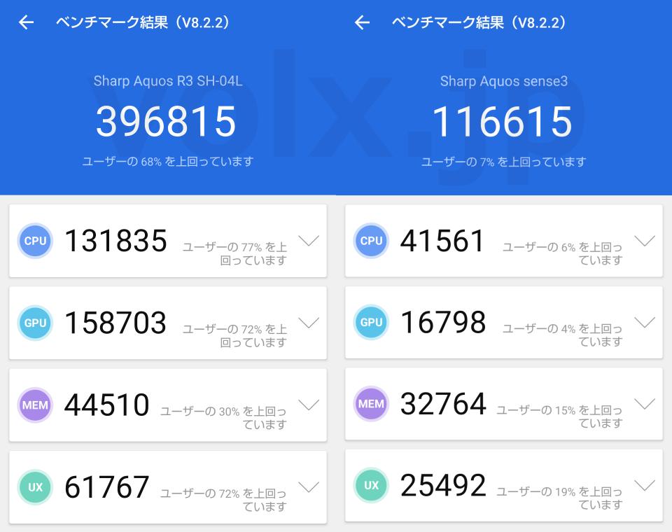 aquos-sense3-sh-02m-benchmark