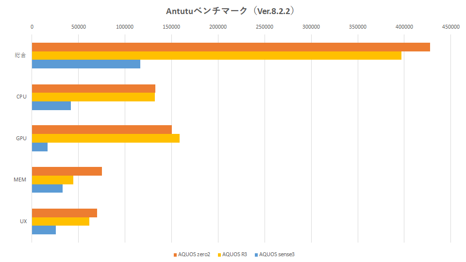 aquos-zero2-sh-01m-graph