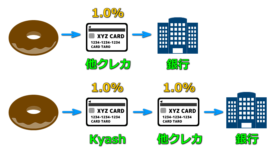 kyash-visa-card-point-bonus-1
