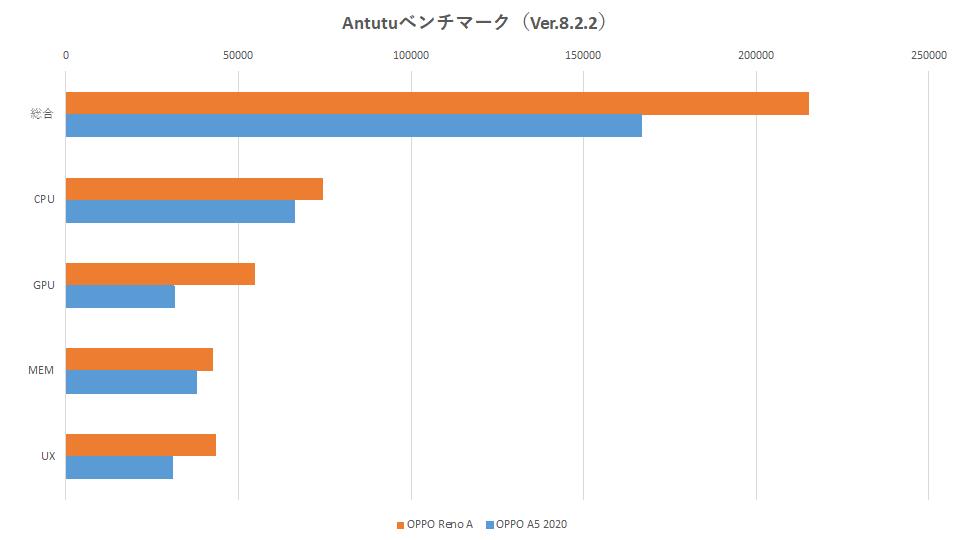 oppo-reno-a-128gb-oppo-a5-2020-graph