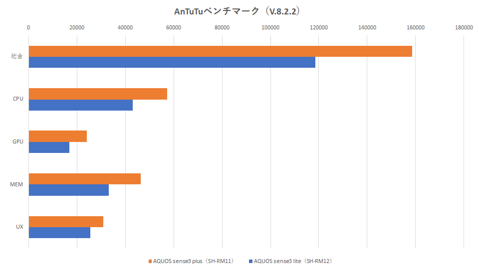 sh-rm11-sh-rm12-hikaku-benchmark