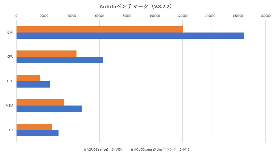 shv45-shv46-hikaku-benchmark-3