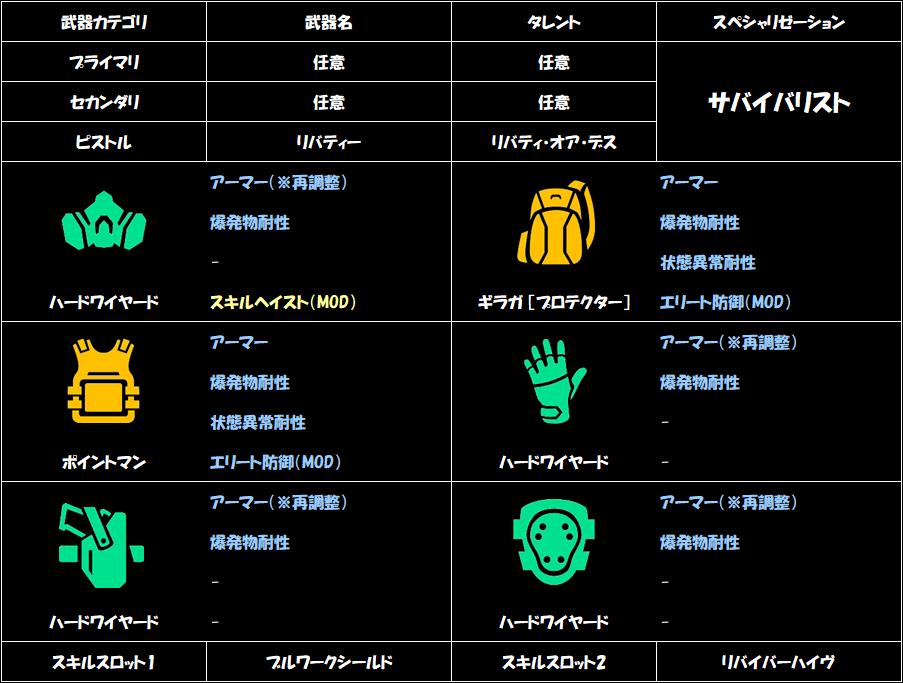 division-2-armor-bonus-build-2