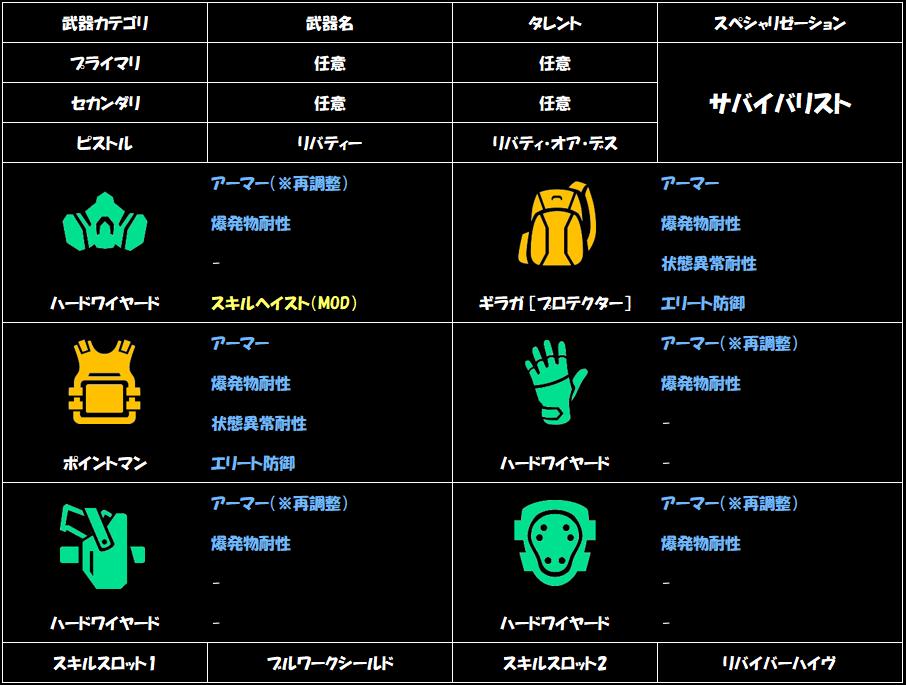 division-2-armor-bonus-build-recipe-1