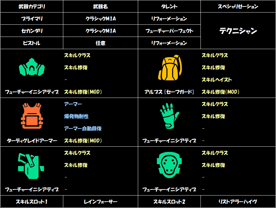 division-2-healer-build-a