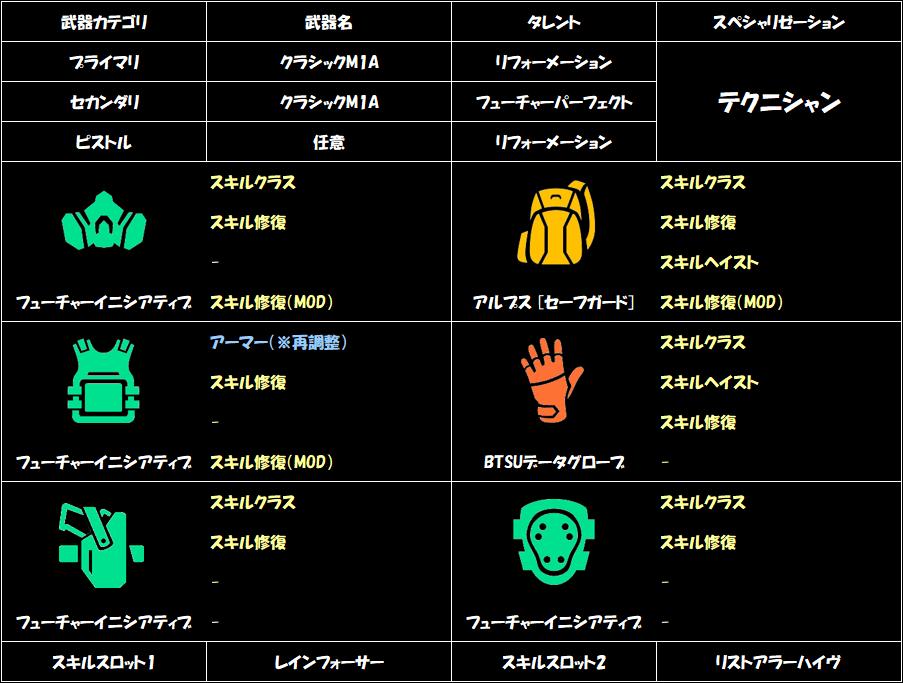 division-2-healer-build-b-2
