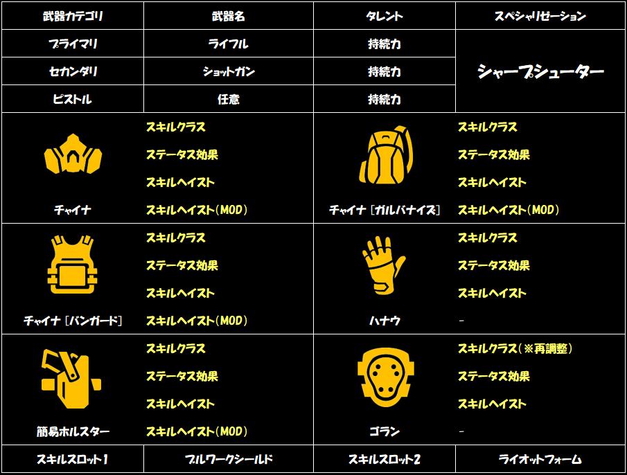 division-2-riot-foam-armor-recipe-1