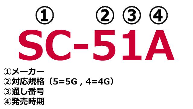 docomo-2020-summer-model-number-1