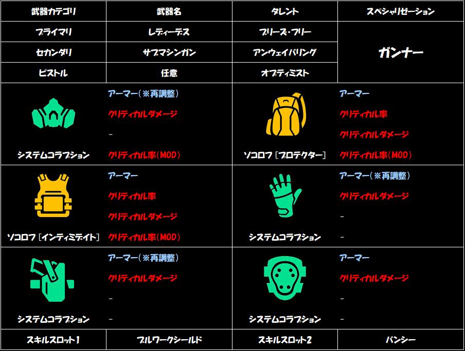division-2-intimidate-build-2