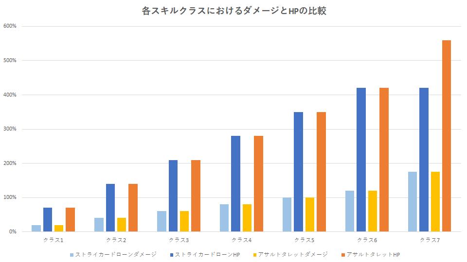 division-2-skill-class-hikaku-1
