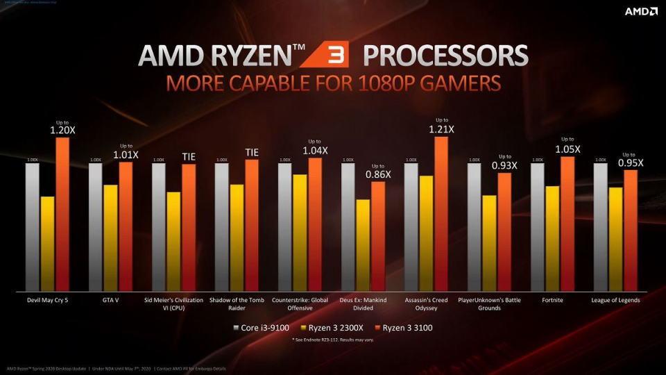 ryzen-3-3100-gaming