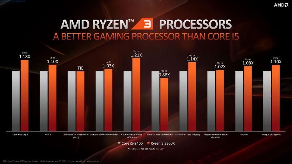 ryzen-3-3300x-gaming