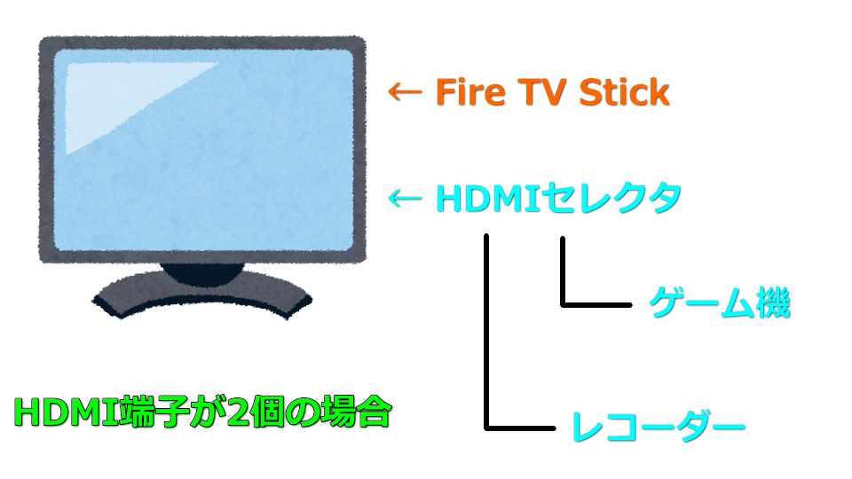 fire-tv-stick-hdmi-selector