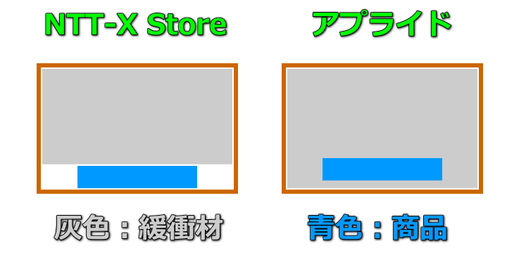 ntt-x-store-applied-packing-hikaku