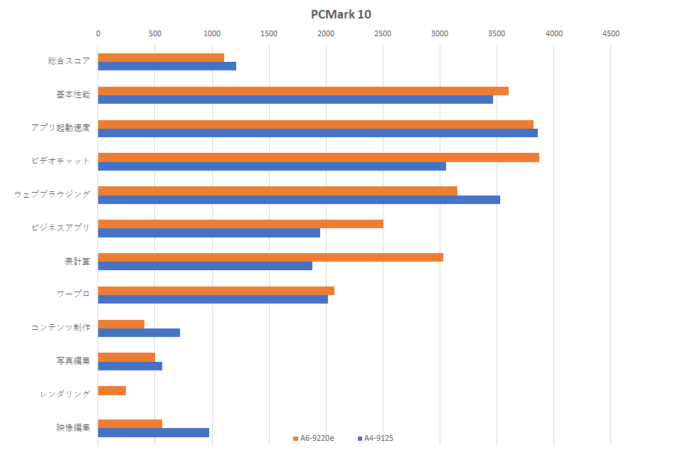 a6-9220e-vs-a4-9125-pcmark-10