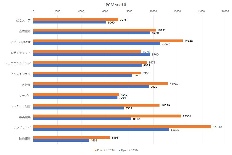 core-i7-10700k-ryzen-7-3700x-pcmark-10-1