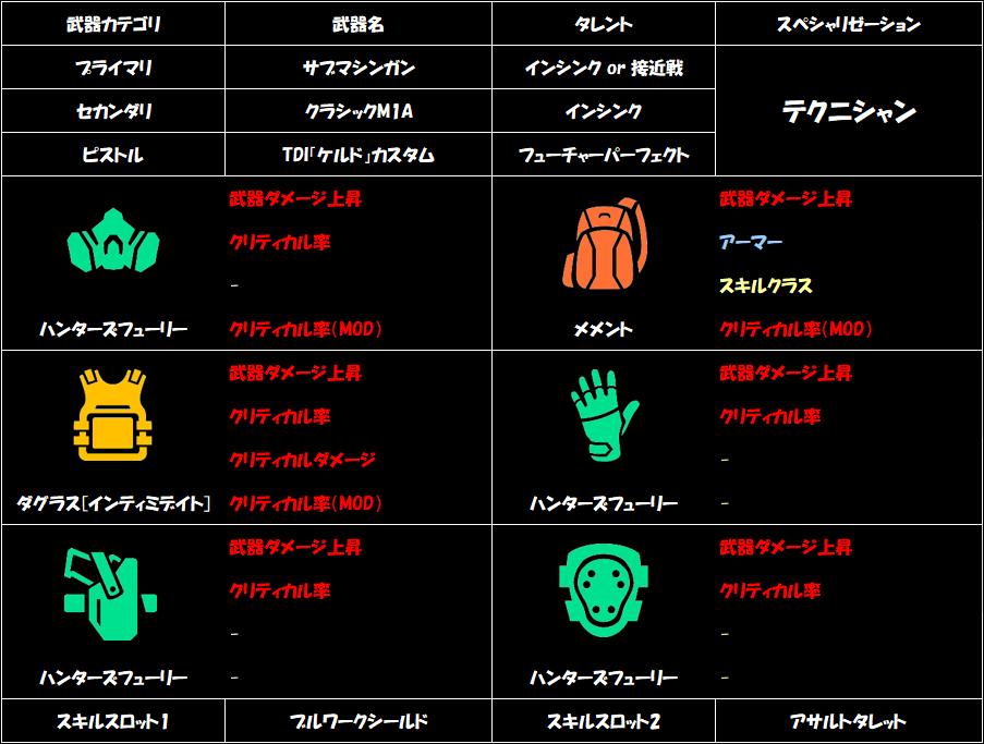 division-2-memento-build